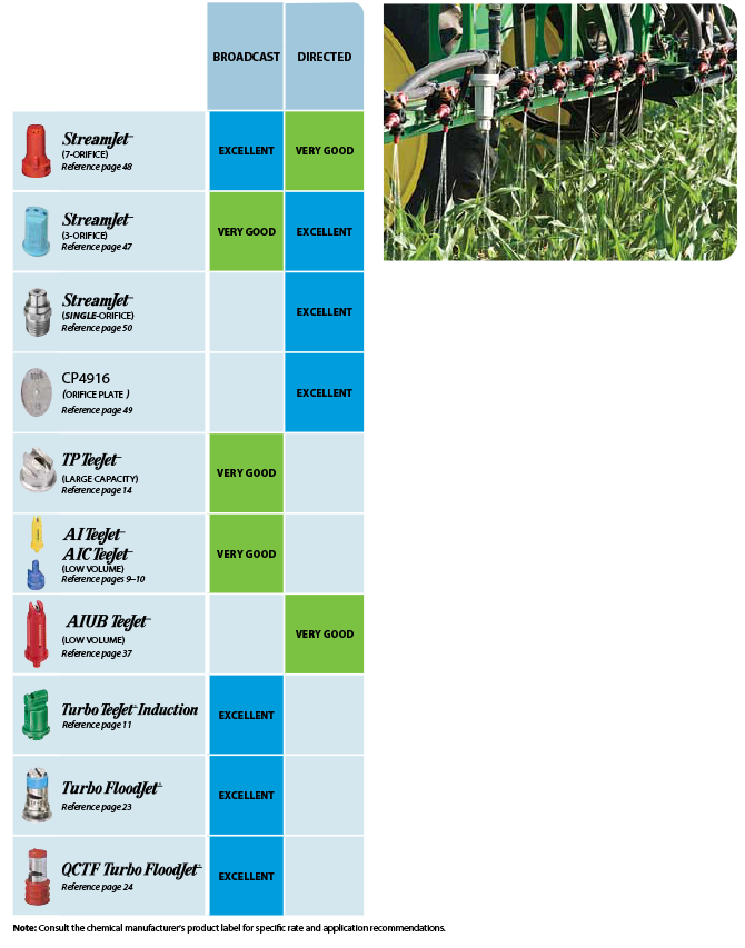 Liquid Fertilizer Spray Nozzles Selection Guide